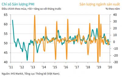 PMI tháng 1 đạt 50.6 điểm, đơn đặt hàng mới tiếp tục tăng